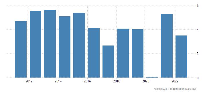 uzbekistan gdp per capita growth annual percent wb data