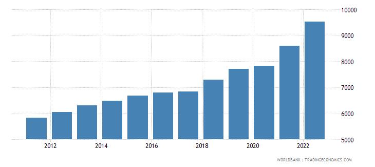 uzbekistan gdp per capita ppp us dollar wb data