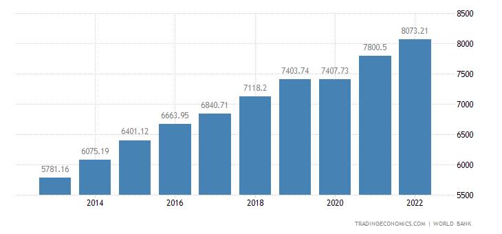 Uzbekistan GDP per capita PPP