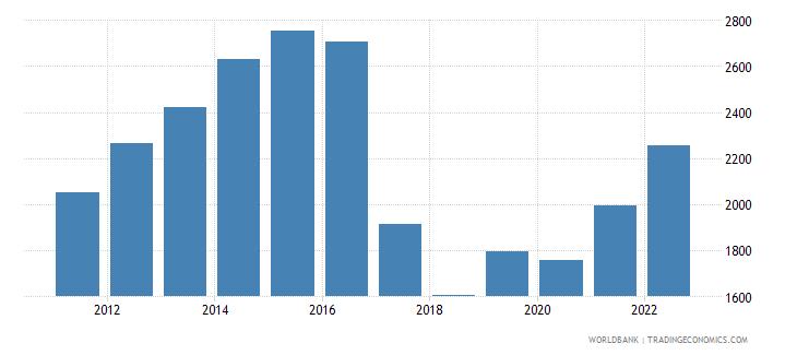 uzbekistan gdp per capita us dollar wb data