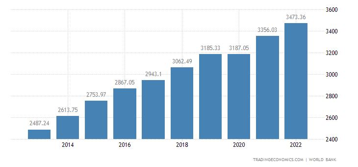 Uzbekistan GDP per capita