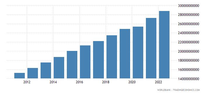 uzbekistan gdp ppp constant 2005 international dollar wb data