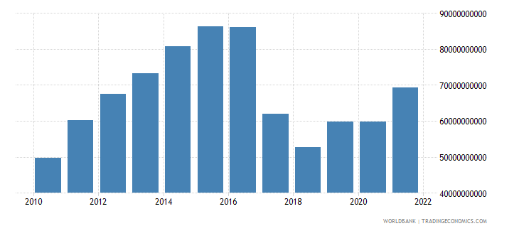 uzbekistan gdp us dollar wb data