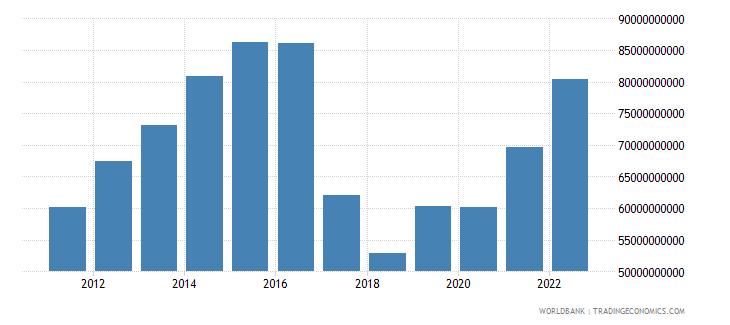 uzbekistan gdp us dollar wb data