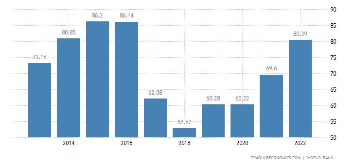 Uzbekistan GDP