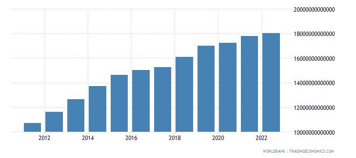 uzbekistan general government final consumption expenditure constant lcu wb data