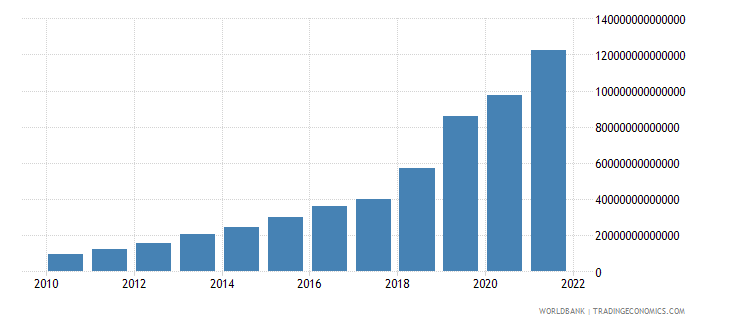 uzbekistan general government final consumption expenditure current lcu wb data