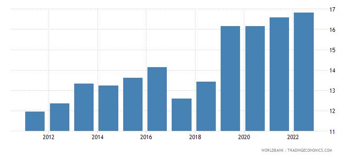 uzbekistan general government final consumption expenditure percent of gdp wb data
