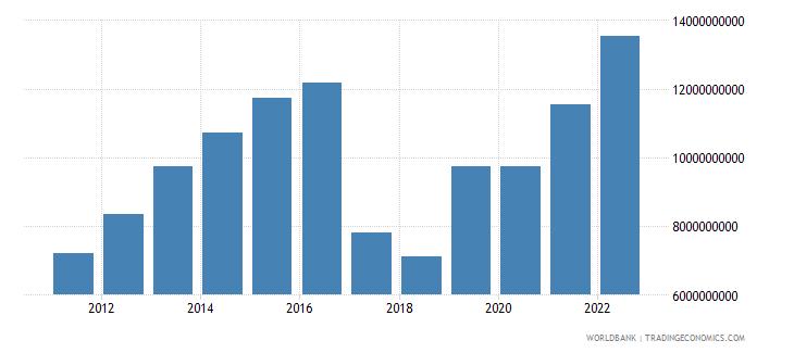 uzbekistan general government final consumption expenditure us dollar wb data