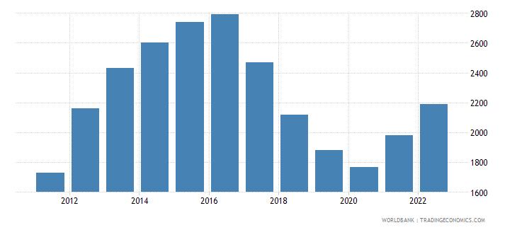 uzbekistan gni per capita atlas method us dollar wb data