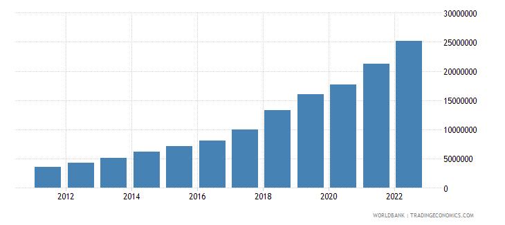uzbekistan gni per capita current lcu wb data