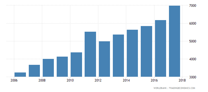 uzbekistan gni per capita ppp constant 2011 international $ wb data