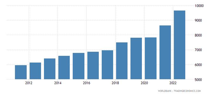 uzbekistan gni per capita ppp us dollar wb data