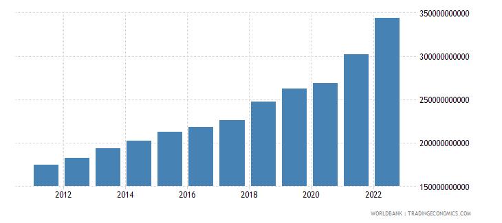 uzbekistan gni ppp us dollar wb data
