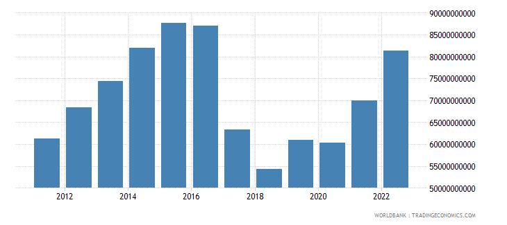 uzbekistan gni us dollar wb data