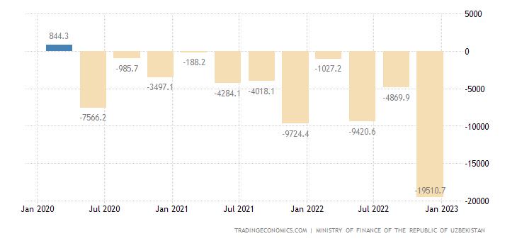 Uzbekistan Government Budget Value