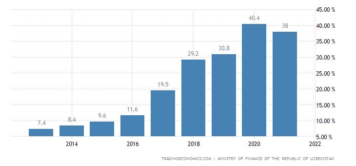 Uzbekistan Government Debt to GDP