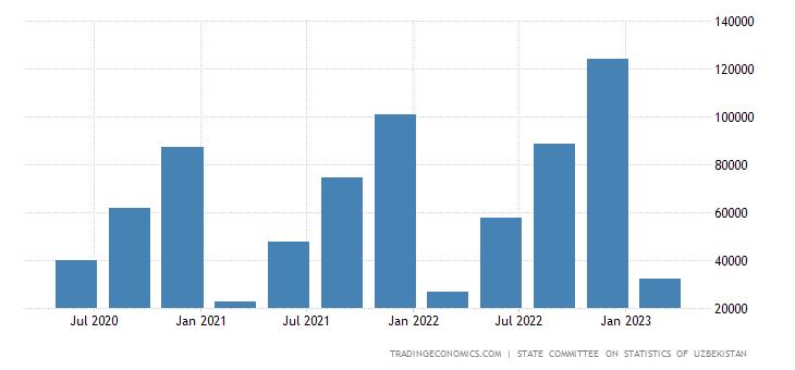 Uzbekistan Government Spending