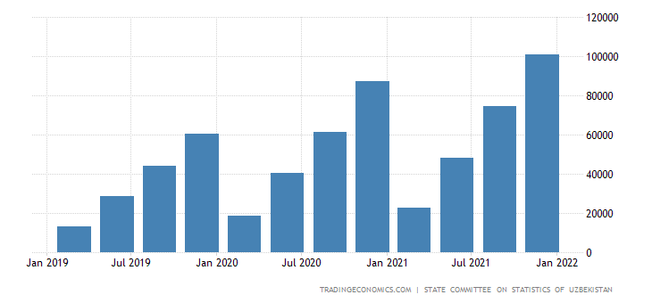 Uzbekistan Government Spending