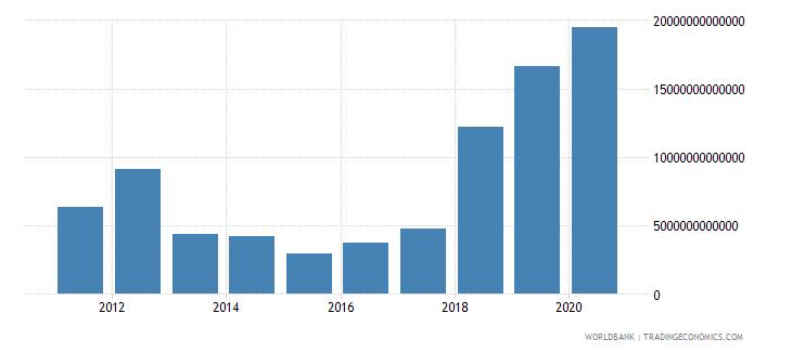 uzbekistan grants and other revenue current lcu wb data