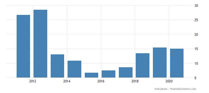 uzbekistan grants and other revenue percent of revenue wb data