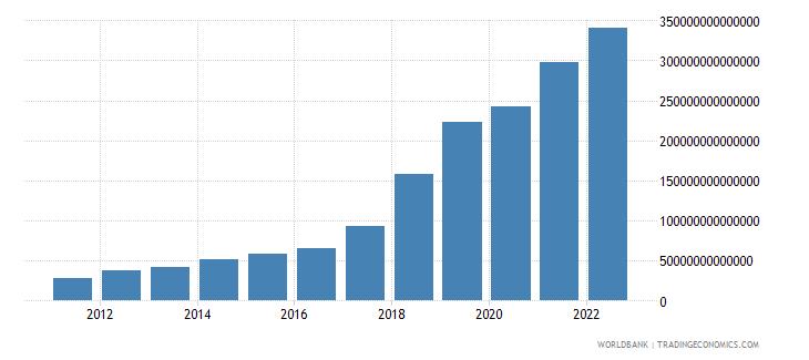 uzbekistan gross capital formation current lcu wb data