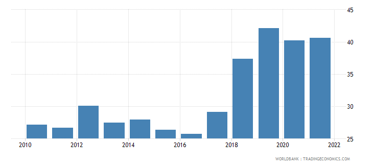 uzbekistan gross capital formation percent of gdp wb data