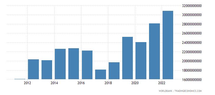uzbekistan gross capital formation us dollar wb data