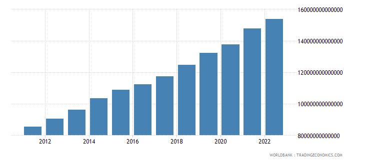 uzbekistan gross domestic income constant lcu wb data