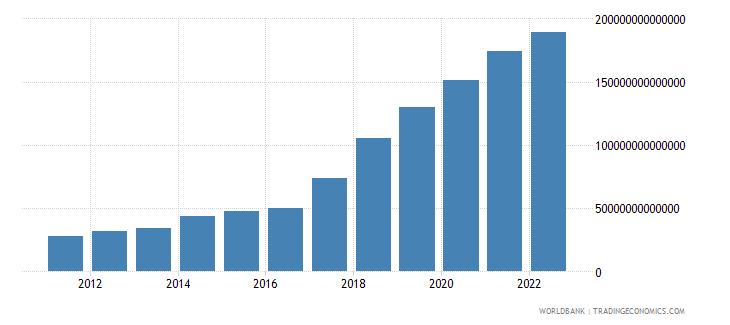 uzbekistan gross domestic savings current lcu wb data