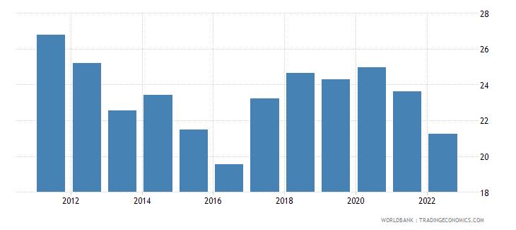 uzbekistan gross domestic savings percent of gdp wb data