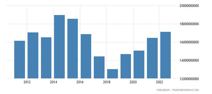 uzbekistan gross domestic savings us dollar wb data