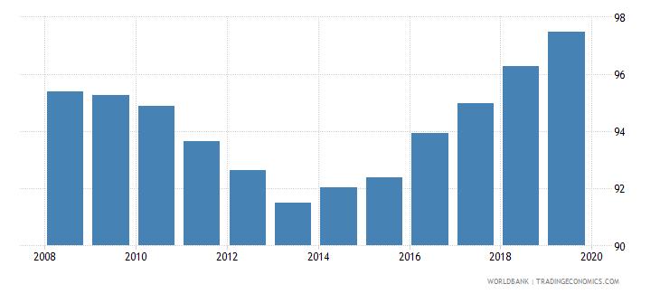 uzbekistan gross enrolment ratio lower secondary female percent wb data