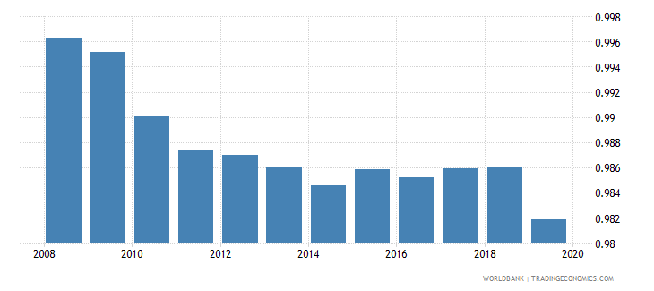uzbekistan gross enrolment ratio primary and lower secondary gender parity index gpi wb data
