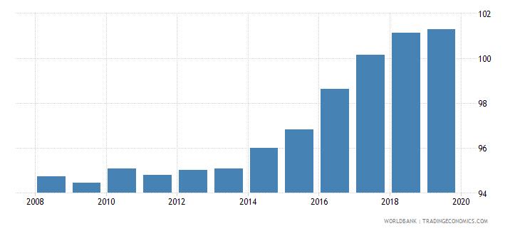 uzbekistan gross enrolment ratio primary and lower secondary male percent wb data