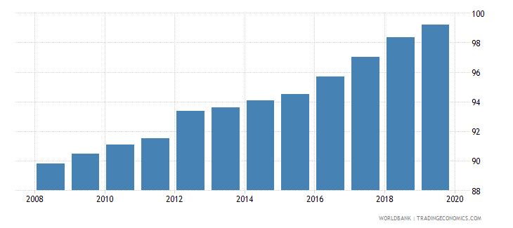 uzbekistan gross enrolment ratio primary and secondary both sexes percent wb data