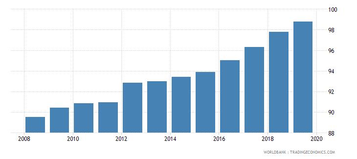 uzbekistan gross enrolment ratio primary and secondary female percent wb data