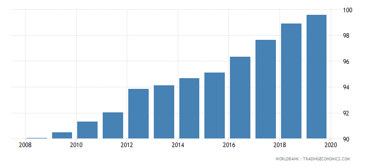 uzbekistan gross enrolment ratio primary and secondary male percent wb data