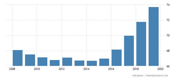 uzbekistan gross enrolment ratio primary to tertiary male percent wb data