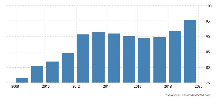uzbekistan gross enrolment ratio upper secondary both sexes percent wb data