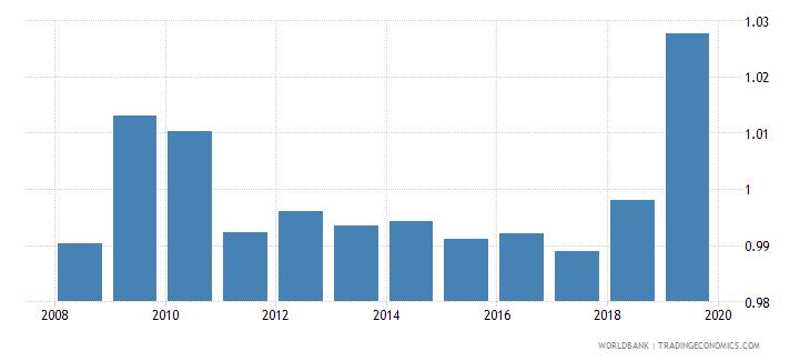 uzbekistan gross enrolment ratio upper secondary gender parity index gpi wb data