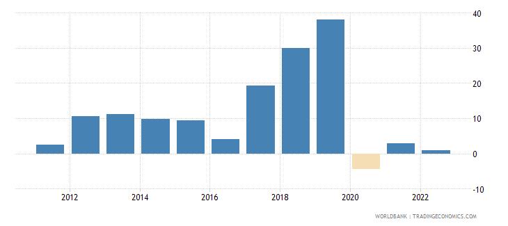 uzbekistan gross fixed capital formation annual percent growth wb data
