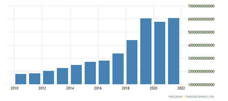 uzbekistan gross fixed capital formation constant lcu wb data