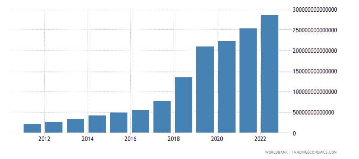 uzbekistan gross fixed capital formation current lcu wb data
