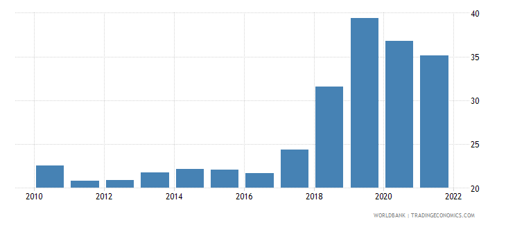 uzbekistan gross fixed capital formation percent of gdp wb data