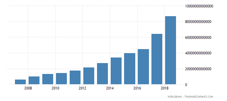 uzbekistan gross fixed capital formation private sector current lcu wb data