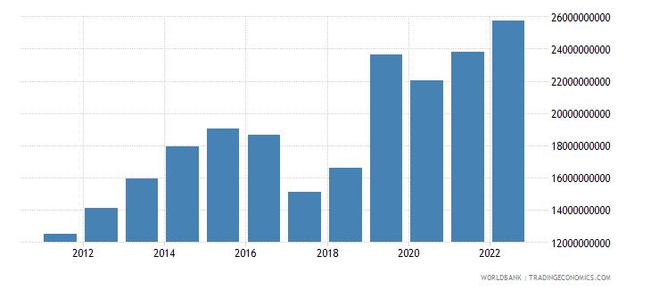 uzbekistan gross fixed capital formation us dollar wb data