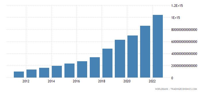 uzbekistan gross national expenditure current lcu wb data