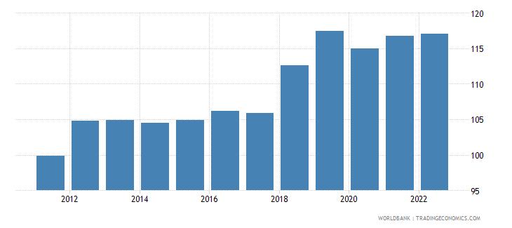 uzbekistan gross national expenditure percent of gdp wb data