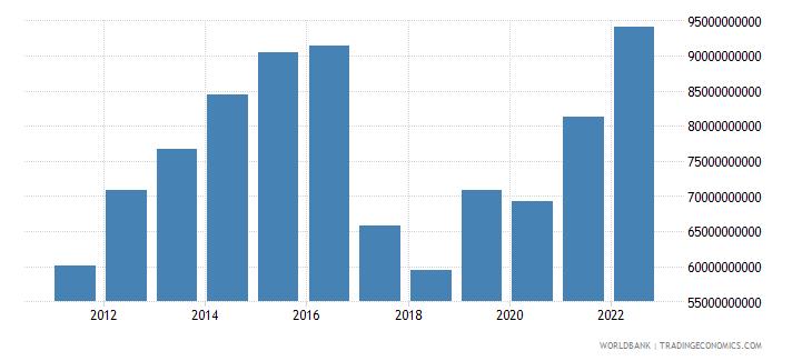 uzbekistan gross national expenditure us dollar wb data